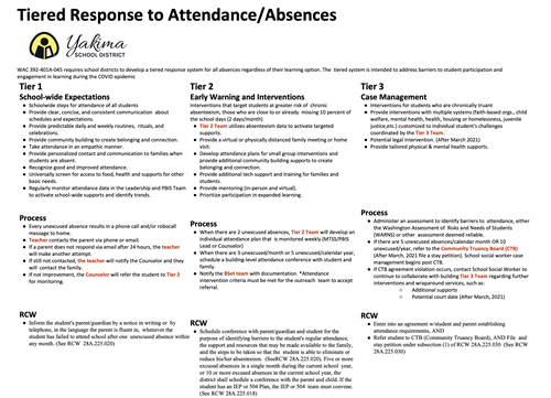 Tiered Response to Attendance/Absences