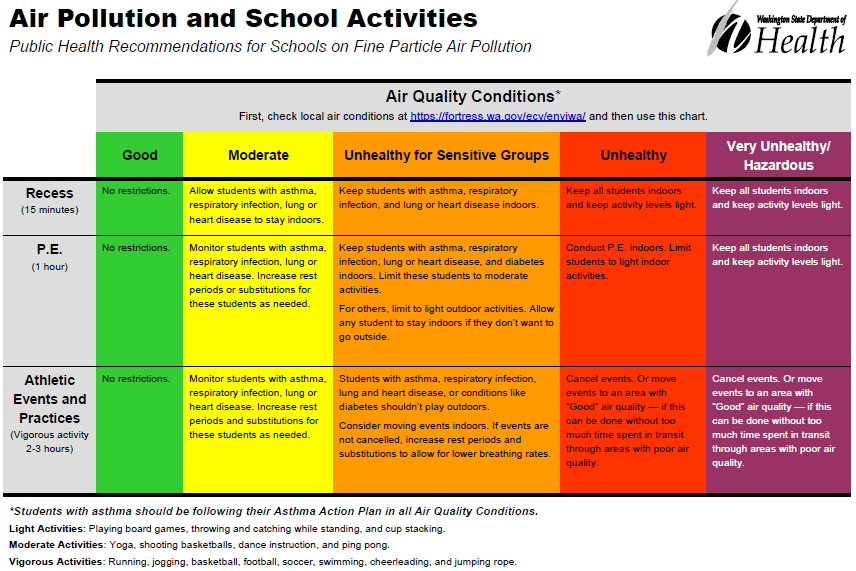 Air Pollution and School Activities